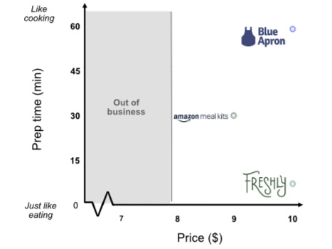 Price vs. prep time for 3 types of meal kits